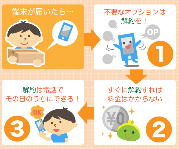 Broad WiMAX オプションの解約
